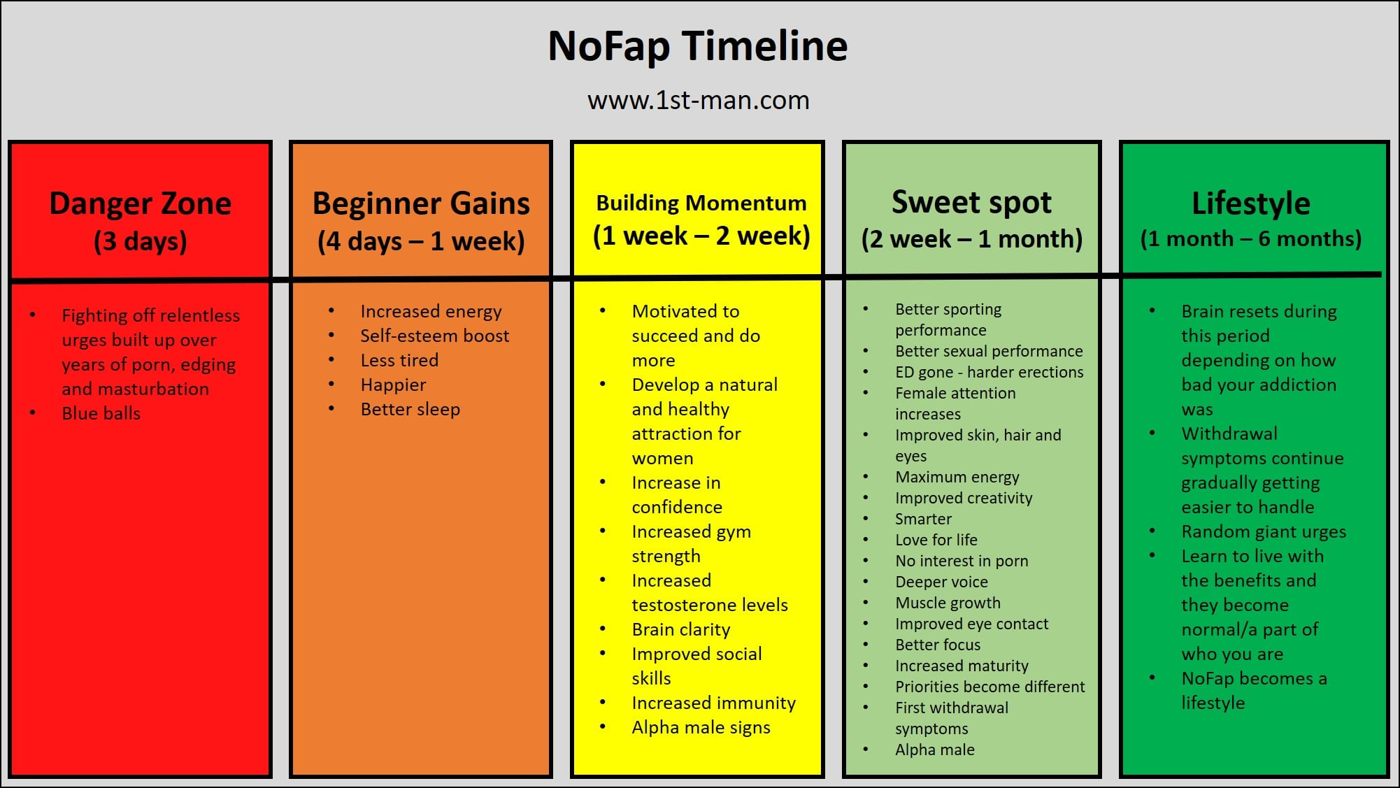 Benefits of NoFap and NoFap timeline - 1M